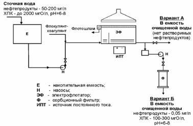 Оборудование для розлива в ПЭТ и стеклянные бутылки