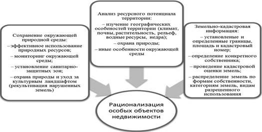 Схема исследования ресурсного