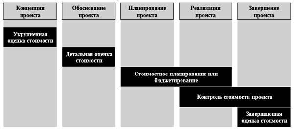 жизненного цикла проекта,